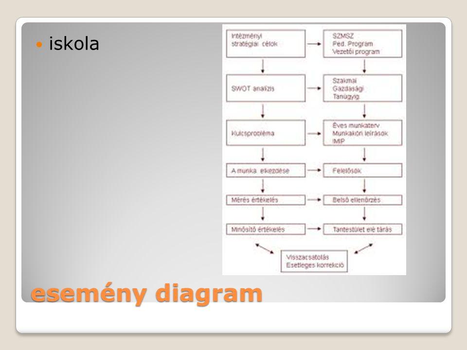 esemény diagram iskola