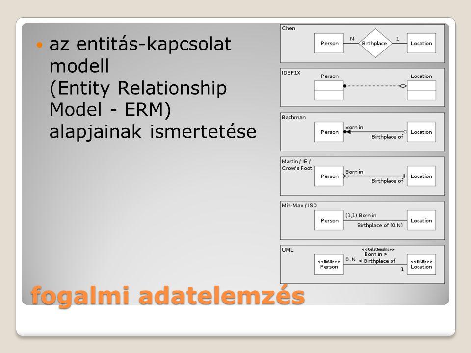 fogalmi adatelemzés az entitás-kapcsolat modell (Entity Relationship Model - ERM) alapjainak ismertetése