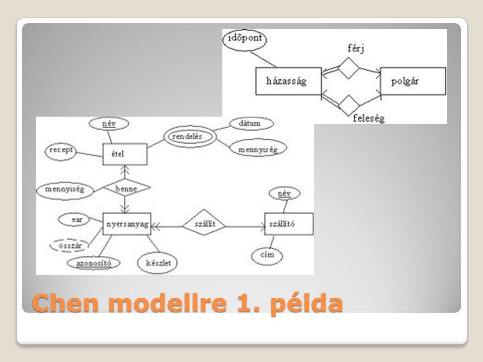 Chen modellre 1. példa
