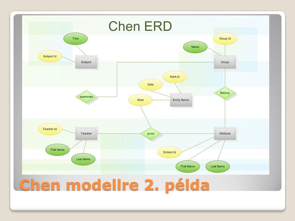 Chen modellre 2. példa