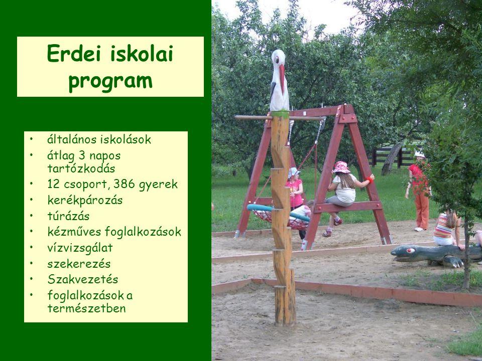 Erdei iskolai program általános iskolások átlag 3 napos tartózkodás 12 csoport, 386 gyerek kerékpározás túrázás kézműves foglalkozások vízvizsgálat sz