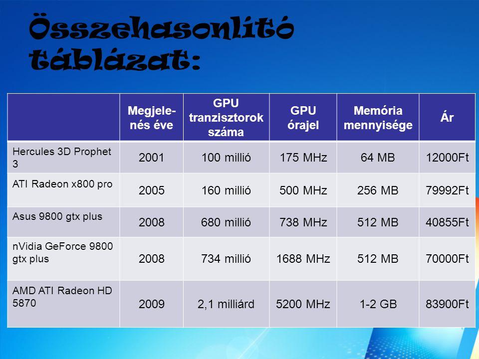 Összehasonlító táblázat: Megjele- nés éve GPU tranzisztorok száma GPU órajel Memória mennyisége Ár Hercules 3D Prophet 3 2001100 millió175 MHz64 MB120