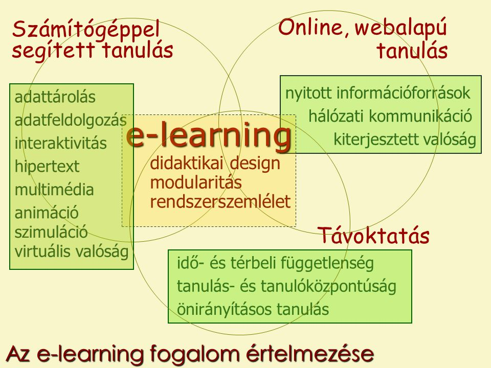 adattárolás adatfeldolgozás interaktivitás hipertext multimédia szimuláció virtuális valóság black box érett technológiák formálódó technológiák toolkit Számítógéppel segített tanulás Elektronikus tanulási környezet animáció Az e-learning fogalom értelmezése