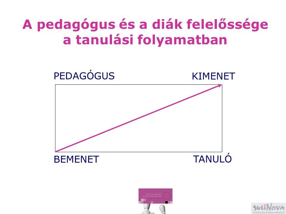 A pedagógus és a diák felelőssége a tanulási folyamatban PEDAGÓGUS KIMENET BEMENET TANULÓ