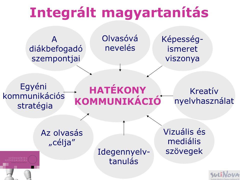 Integrált magyartanítás A diákbefogadó szempontjai Olvasóvá nevelés Képesség- ismeret viszonya Kreatív nyelvhasználat Vizuális és mediális szövegek Id