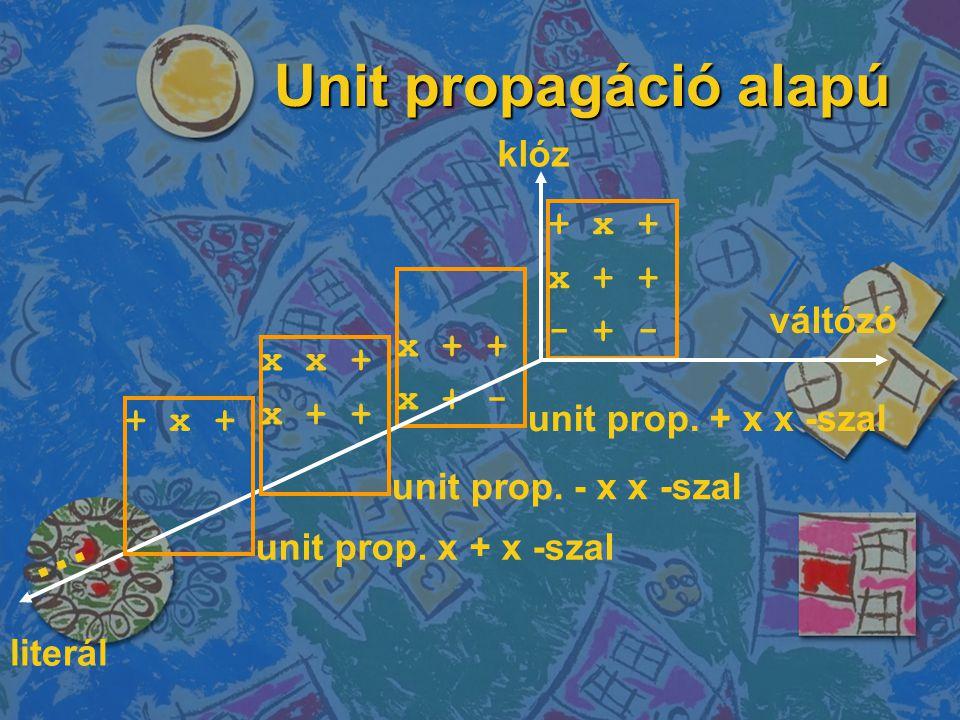 Unit propagáció alapú + x + x + + - + - x + + x + - klóz váltózó literál unit prop.