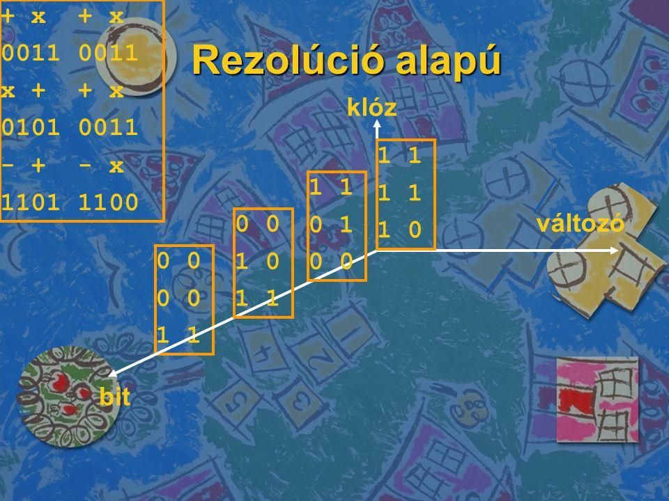 Rezolúció alapú 0 1 klóz változó bit + x 0011 x + + x 0101 0011 - + - x 1101 1100 0 1 0 1 0 1 0 1 1 0