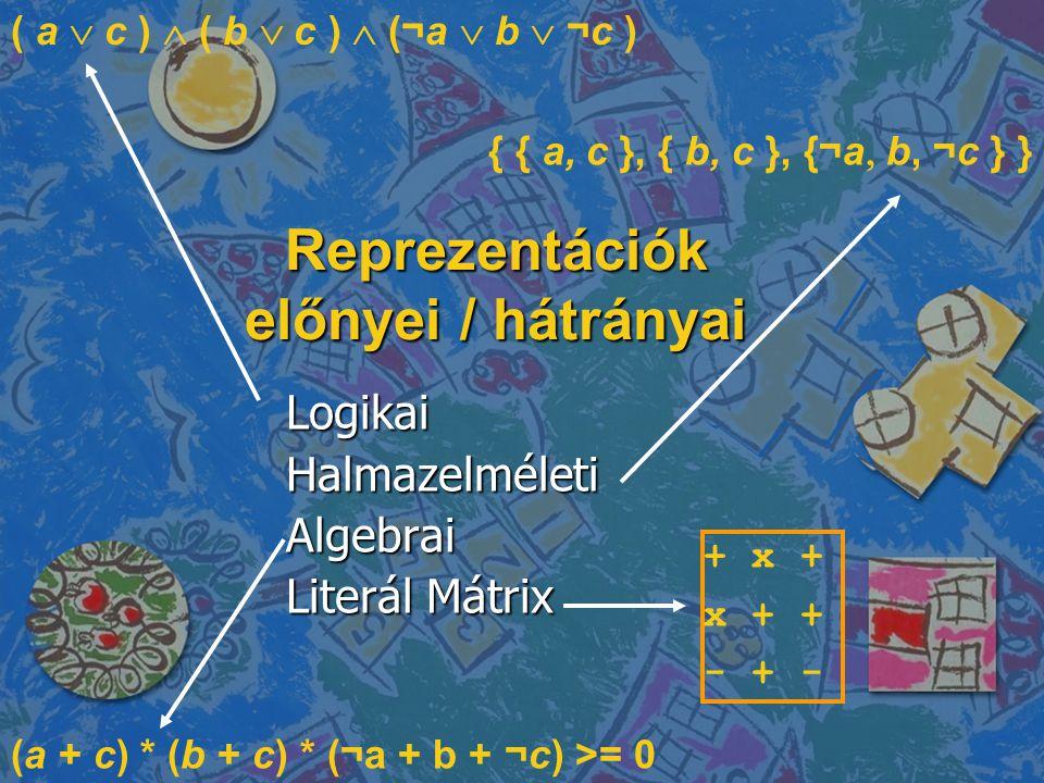 Reprezentációk előnyei / hátrányai LogikaiHalmazelméletiAlgebrai Literál Mátrix ( a  c )  ( b  c )  (¬a  b  ¬c ) { { a,  c }, { b,  c }, {¬a  b, ¬c } } + x + x + + - + - (a + c) * (b + c) * (¬a + b + ¬c) >= 0