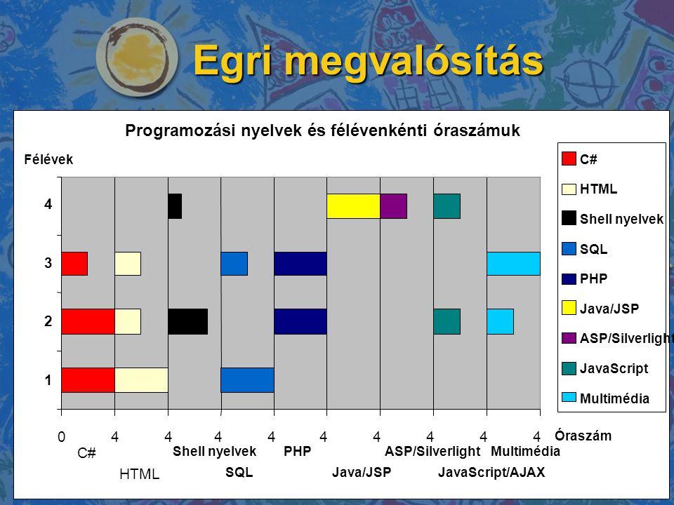 Egri megvalósítás Programozási nyelvek és félévenkénti óraszámuk 0444444444 1 2 3 4 Félévek Óraszám C# HTML Shell nyelvek SQL PHP Java/JSP ASP/Silverl