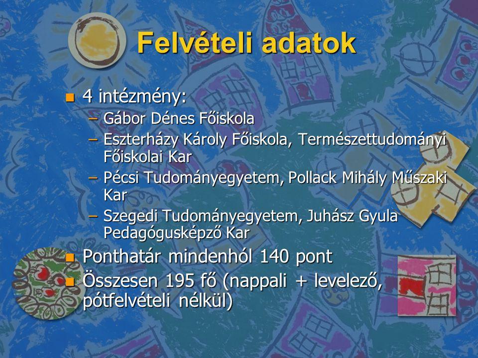 Felvételi adatok n 4 intézmény: –Gábor Dénes Főiskola –Eszterházy Károly Főiskola, Természettudományi Főiskolai Kar –Pécsi Tudományegyetem, Pollack Mi