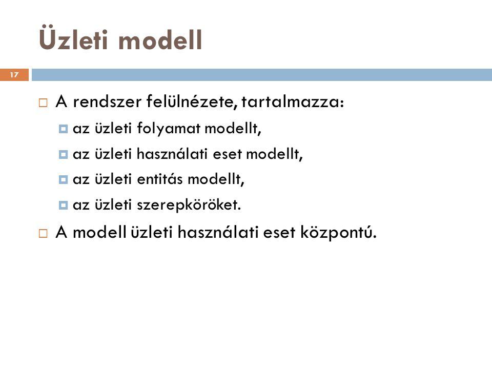 Üzleti modell  A rendszer felülnézete, tartalmazza:  az üzleti folyamat modellt,  az üzleti használati eset modellt,  az üzleti entitás modellt, 