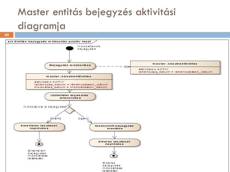 Master entitás bejegyzés aktivitási diagramja 30