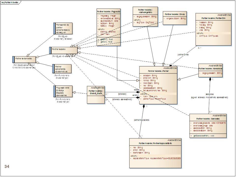 Projektvezetés támogatása modellezéssel  A modellben a projekt résztvevőit rögzítettük.