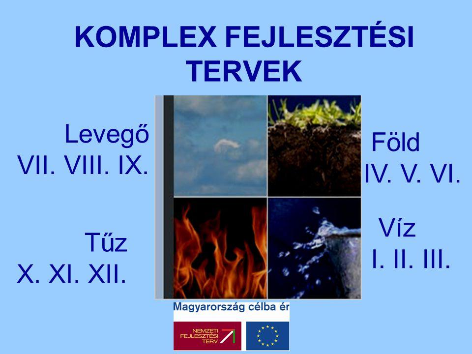 KOMPLEX FEJLESZTÉSI TERVEK Levegő VII. VIII. IX. Tűz X. XI. XII. Víz I. II. III. Föld IV. V. VI.