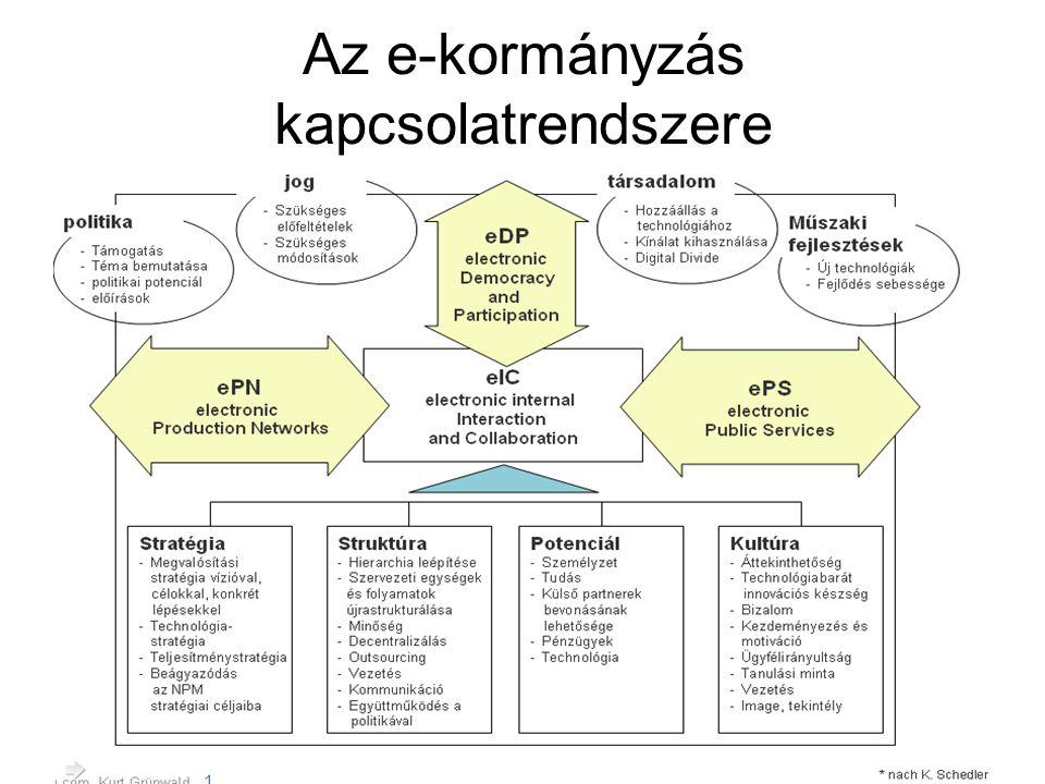 Ausztriai helyzet elemzése A jogalkotás 2002 óta teljesen elektronikus Ezen belül elektronikus folyamatok a következők: layout, workflow, (egyszeres)