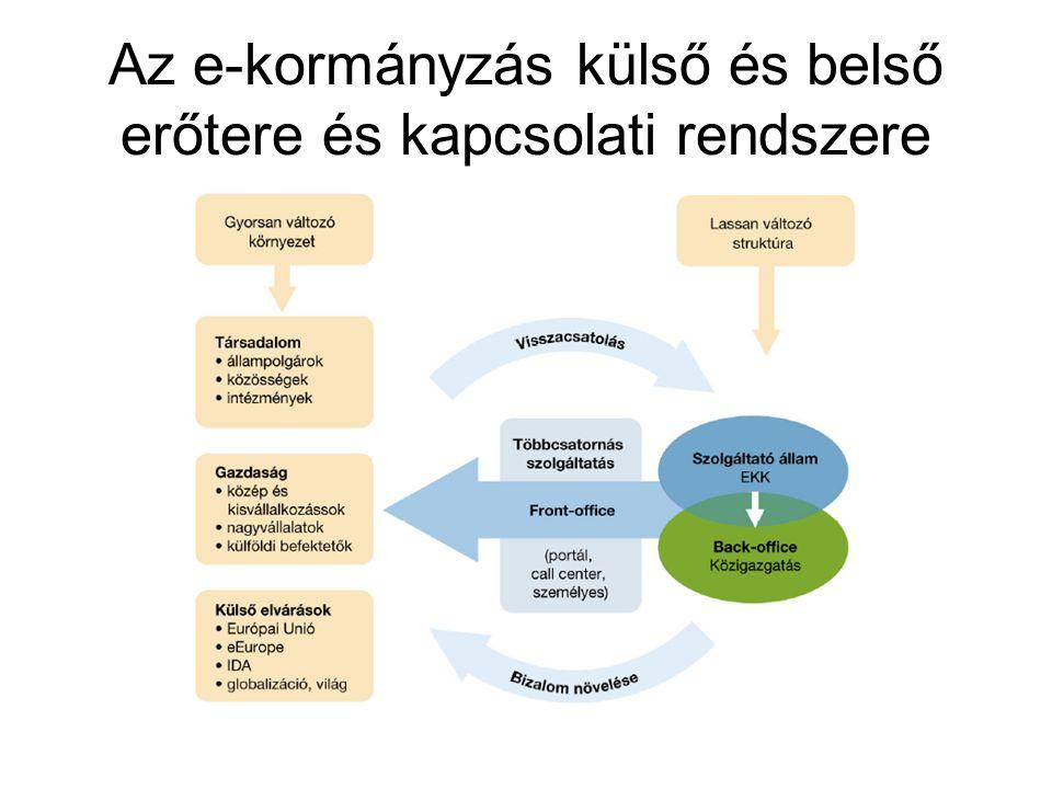 e-közigazgatási szolgáltatások benchmarkingja 1. Információs, tájékoztató jellegű szolgáltatások 2. Egyirányú interakció 3. Kétirányú interakció 4. Te