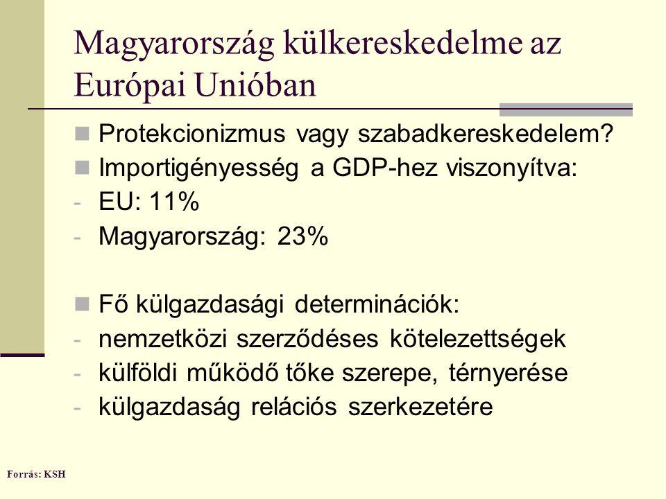 Magyarország külkereskedelme az Európai Unióban Protekcionizmus vagy szabadkereskedelem.