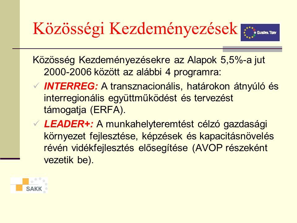 Strukturális Alapok költségvetése A célkitűzések részesedése a Strukturális Alapokból és megoszlásuk (2000-2006): I. Célkitűzés: ERFA, ESZA, EMOGA-O,