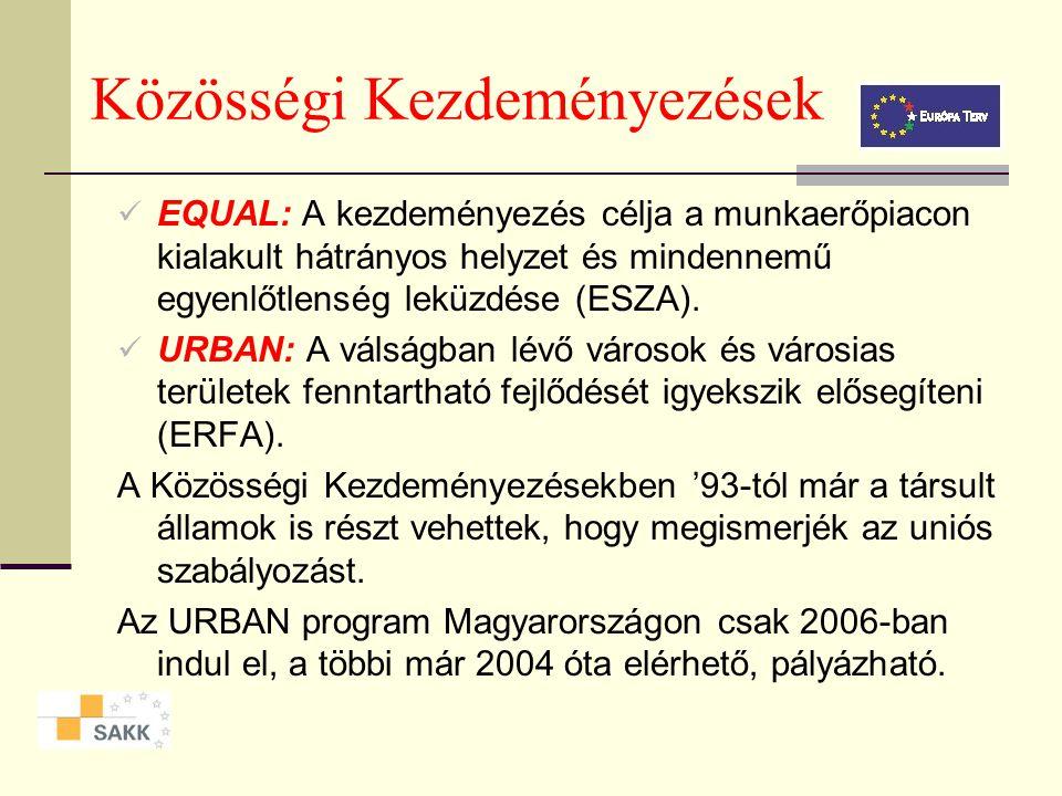 Közösségi Kezdeményezések Közösség Kezdeményezésekre az Alapok 5,5%-a jut 2000-2006 között az alábbi 4 programra: INTERREG: A transznacionális, határokon átnyúló és interregionális együttműködést és tervezést támogatja (ERFA).