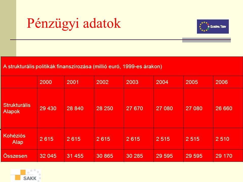 A SA és KA költségvetésének értékelése 1989-1993: 63 milliárd ECU 1994-1999: 143 milliárd ECU + 15 milliárd ECU Kohéziós Alap 2000-2006: 195 milliárd
