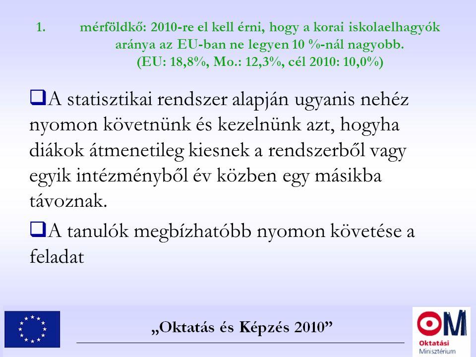 1.mérföldkő: 2010-re el kell érni, hogy a korai iskolaelhagyók aránya az EU-ban ne legyen 10 %-nál nagyobb. (EU: 18,8%, Mo.: 12,3%, cél 2010: 10,0%) 