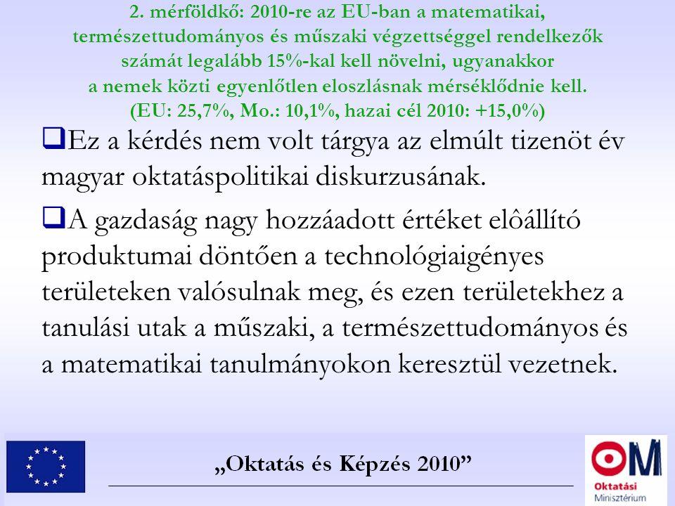 2. mérföldkő: 2010-re az EU-ban a matematikai, természettudományos és műszaki végzettséggel rendelkezők számát legalább 15%-kal kell növelni, ugyanakk
