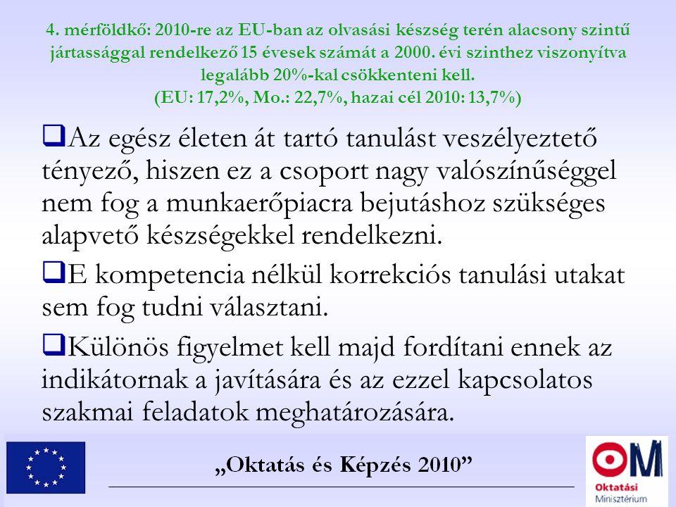 4. mérföldkő: 2010-re az EU-ban az olvasási készség terén alacsony szintű jártassággal rendelkező 15 évesek számát a 2000. évi szinthez viszonyítva le