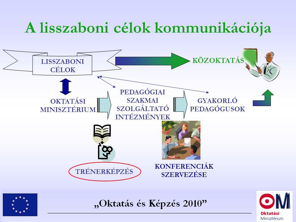 A lisszaboni célok kommunikációja OKTATÁSI MINISZTÉRIUM PEDAGÓGIAI SZAKMAI SZOLGÁLTATÓ INTÉZMÉNYEK GYAKORLÓ PEDAGÓGUSOK TRÉNERKÉPZÉS LISSZABONI CÉLOK