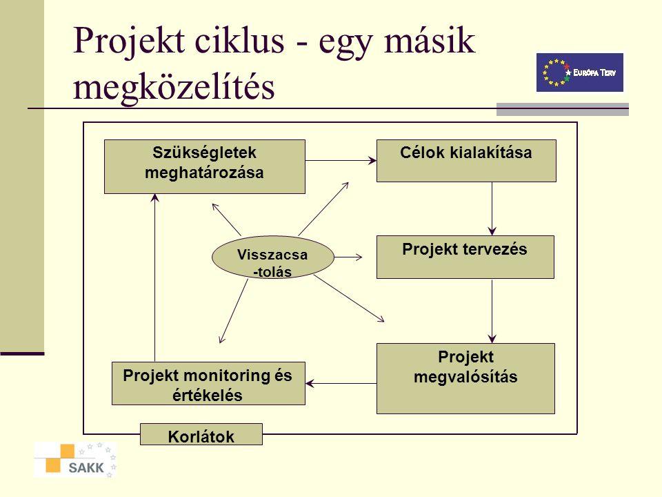 A PCM mint megvalósítási eszköz Cél: az érintettek hozzák meg a döntéseket a döntések releváns információkra épüljenek a fázisok egymásra épülnek, a s