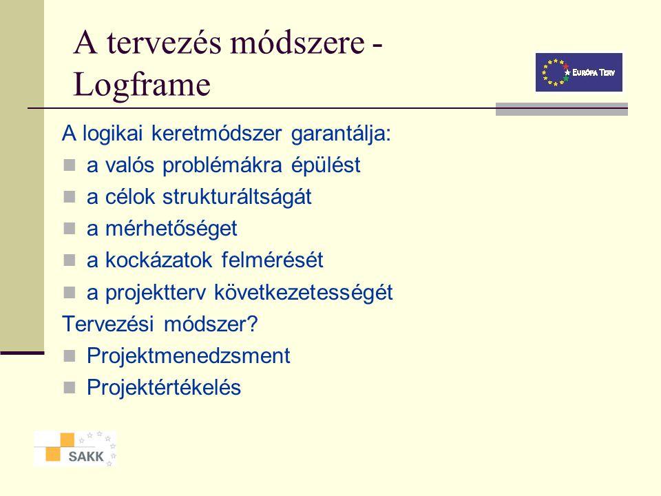 Projekt ciklus - egy másik megközelítés Szükségletek meghatározása Célok kialakítása Projekt tervezés Projekt megvalósítás Projekt monitoring és érték