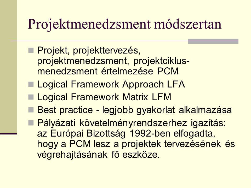 A projekttervezés módszertana A helyzetelemzés tartalma és módszertana SWOT analízis, Problémafa, célfa PCM, LogFrame 2/B modul Ponácz György Márk SAK
