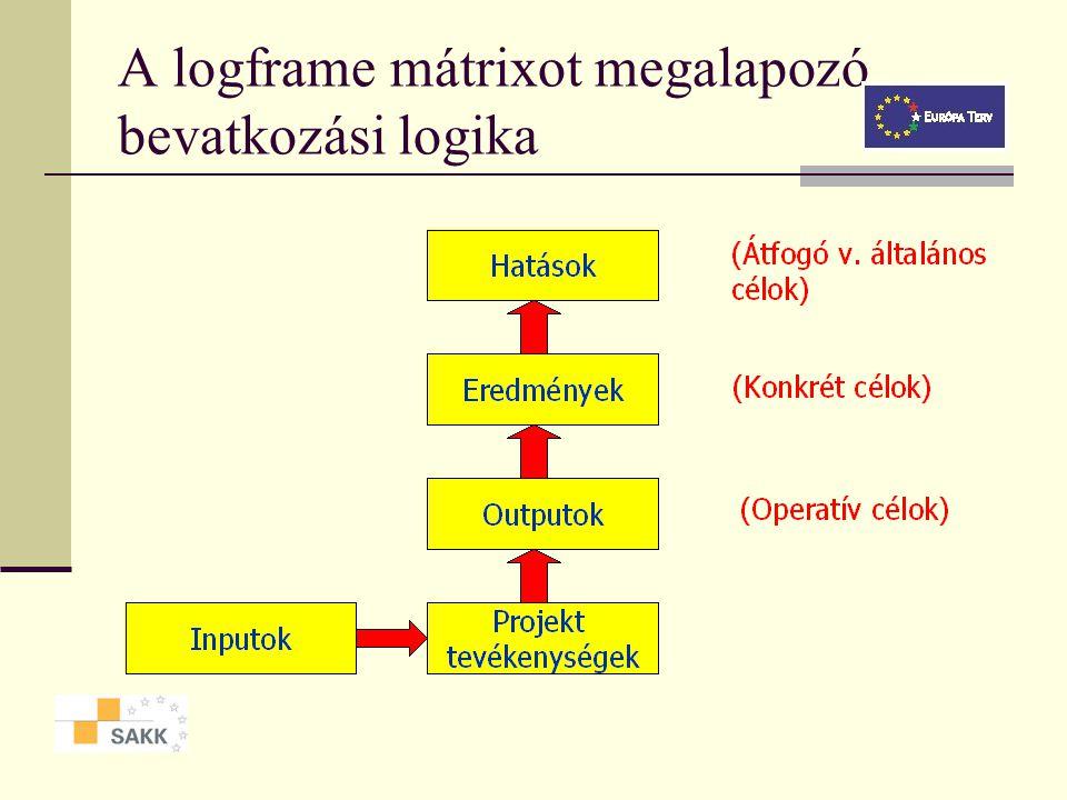 A logikai keretmódszer mint projekttervezési eszköz Lépései: 1. Projekt-identifikáció Problémaelemzés Célelemzés Stratégiaelemzés 2. Logikai keretmátr