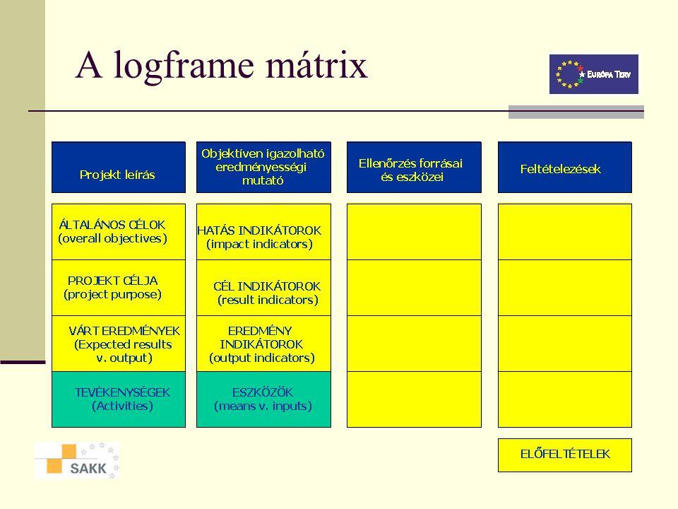A logframe mátrix A mátrix (logframe) nem más, mint a projekt Inputok Tevékenységek Outputok Eredmények és Hatások közötti logikai kapcsolatrendszer r