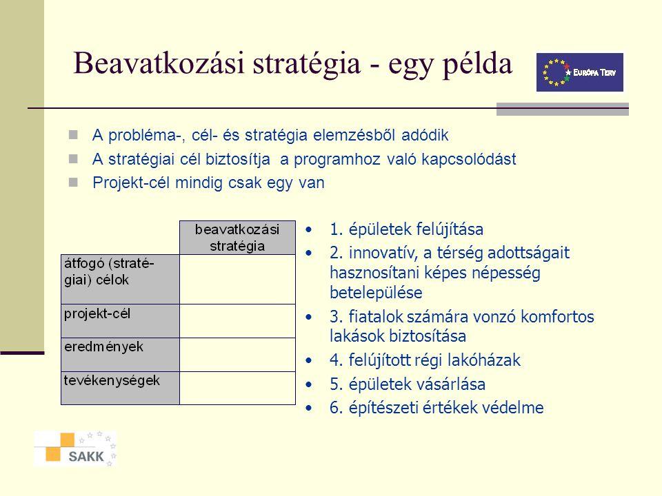 Beavatkozási stratégia - definíciók Mit és hogyan kívánunk elérni a projekt keretében Az a magasabb szintű cél, amihez a projekt hozzájárul Az a cél,