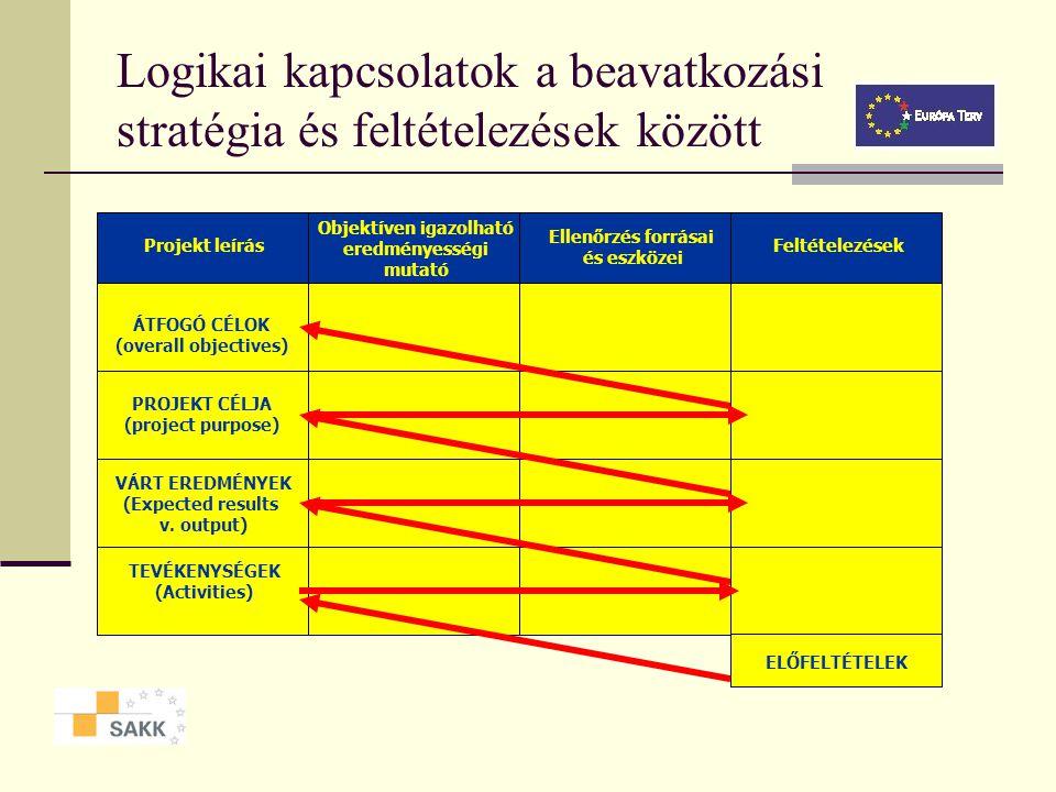 A feltételezések Értelmezése: a projekt sikere szempontjából fontos külső tényezők Szintjei: a beavatkozási logikával összhangban Jelentősége: a proje