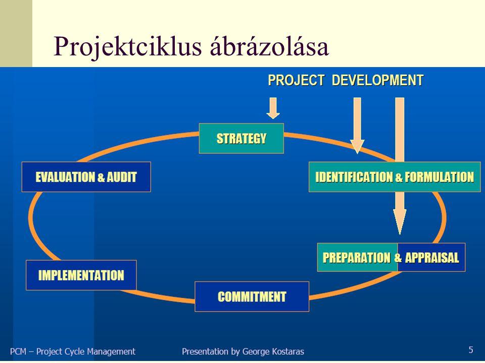 Projektmenedzsment módszertan Projekt, projekttervezés, projektmenedzsment, projektciklus- menedzsment értelmezése PCM Logical Framework Approach LFA