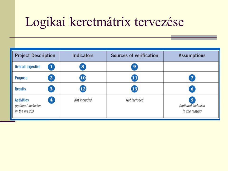 Output, eredmény és hatásindikátorok Példák a Bizottság indikatív módszertana alapján TevékenységOutputEredményHatás IT képzés munka- nélkülieknek kép
