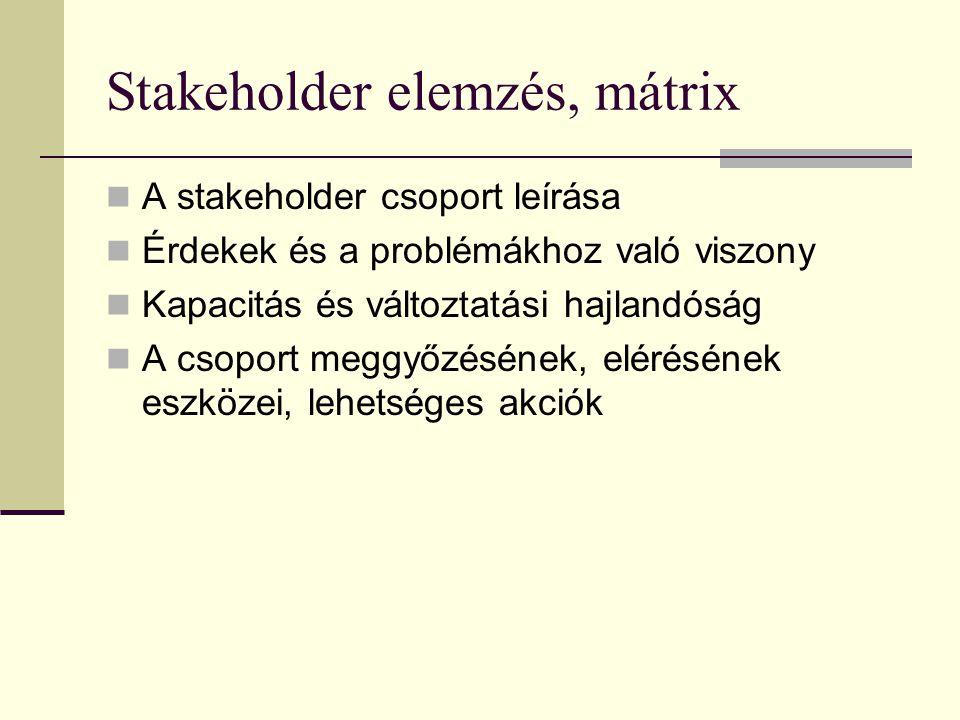 Logikai keretmódszer LFA Helyzetelemzés (stakeholderelemzés, források elemzése, problémák és lehetőségek) Célok és lehetséges stratégia kidolgozása és