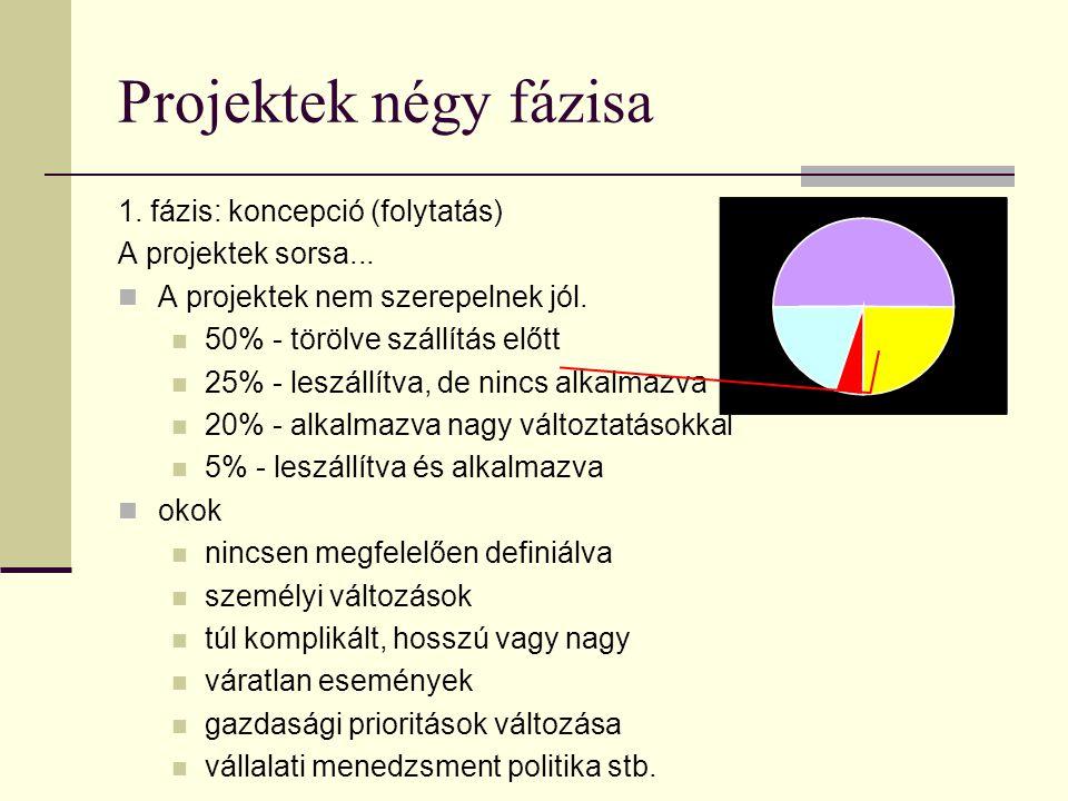 Projektek négy fázisa 1. fázis: koncepció (folytatás) Definiáló dokumentum probléma meghatározás technikai/funkcionális célkitűzések várható hatékonys