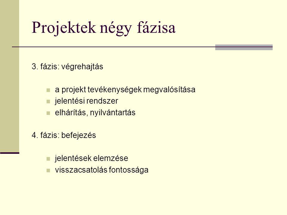 Projektek négy fázisa 2. fázis: Tervezés – szervezés (core - facilitating) részletezettség (WBS) : tevékenység = munkacsomag? ütemezés erőforrástervez
