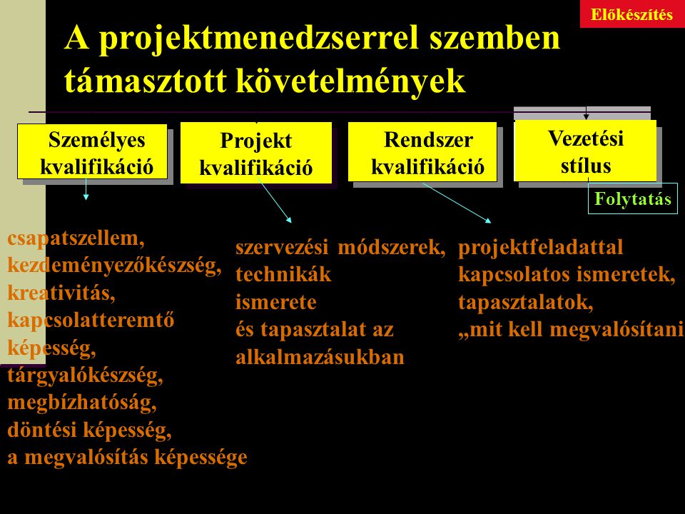 A folyamatkövetés feladatai Forrás: Dr. Husti Isván (SZIE MŰGT) Gyakorlati tanácsok a sikeres projektmenedzsmenthez című prezentációja. - - Ellenőrzés