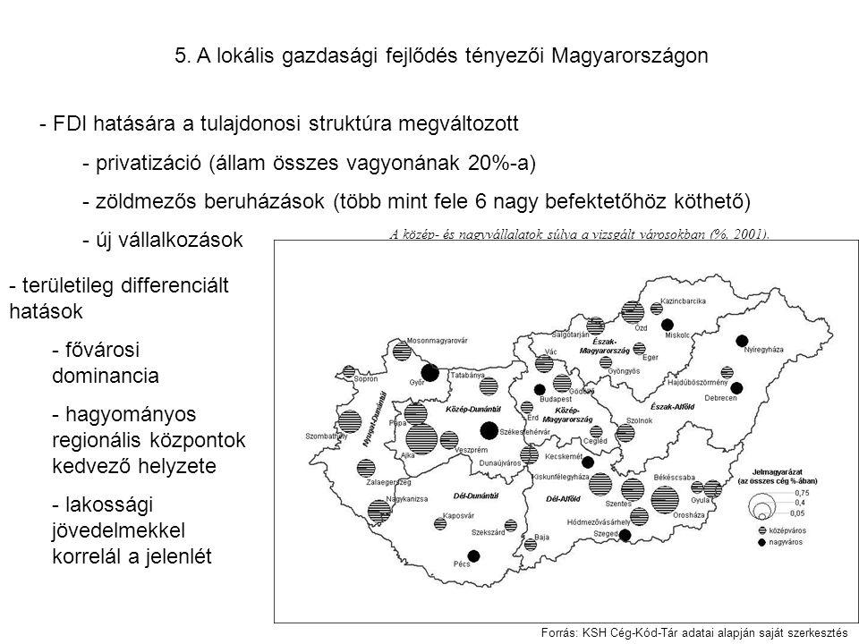 5. A lokális gazdasági fejlődés tényezői Magyarországon - FDI hatására a tulajdonosi struktúra megváltozott - privatizáció (állam összes vagyonának 20