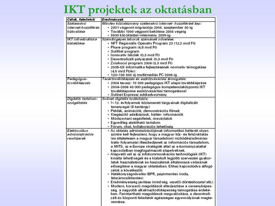 IKT projektek az oktatásban