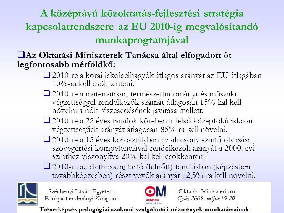 A középtávú közoktatás-fejlesztési stratégia kapcsolatrendszere az EU 2010-ig megvalósítandó munkaprogramjával  Az Oktatási Miniszterek Tanácsa által