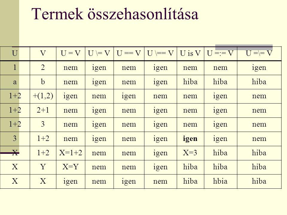 Termek összehasonlítása UVU = VU \= VU == VU \== VU is VU =:= VU =\= V 12nemigennemigennem igen abnemigennemigenhiba 1+2+(1,2)igennemigennem igennem 1+22+1nemigennemigennemigennem 1+23nemigennemigennemigennem 31+2nemigennemigen nem X1+2X=1+2nem igenX=3hiba XYX=Ynem igenhiba XXigennemigennemhibahbiahiba
