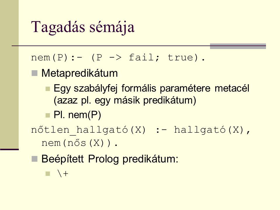 Tagadás sémája nem(P):- (P -> fail; true).