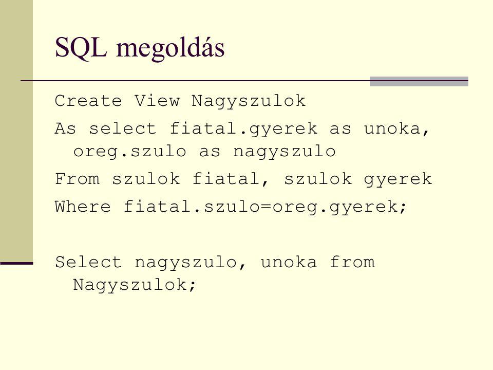 SQL megoldás Create View Nagyszulok As select fiatal.gyerek as unoka, oreg.szulo as nagyszulo From szulok fiatal, szulok gyerek Where fiatal.szulo=oreg.gyerek; Select nagyszulo, unoka from Nagyszulok;