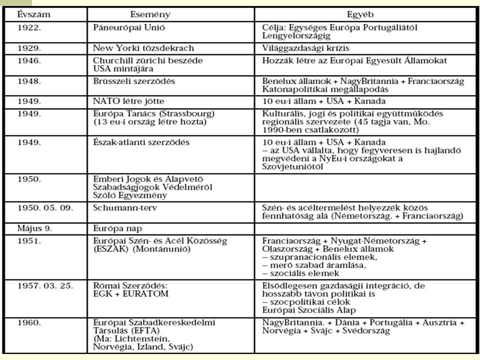 Az Európa Unió története (bevezető előadás) Az Európai Unió szerződései A bővülés folyamata Gazdasági és Monetáris Unió, az EU költségvetése Közös mezőgazdasági politika Érdekes adatok Forrás: FEADEE Forrás: Történetem, Lépcsők 2004.