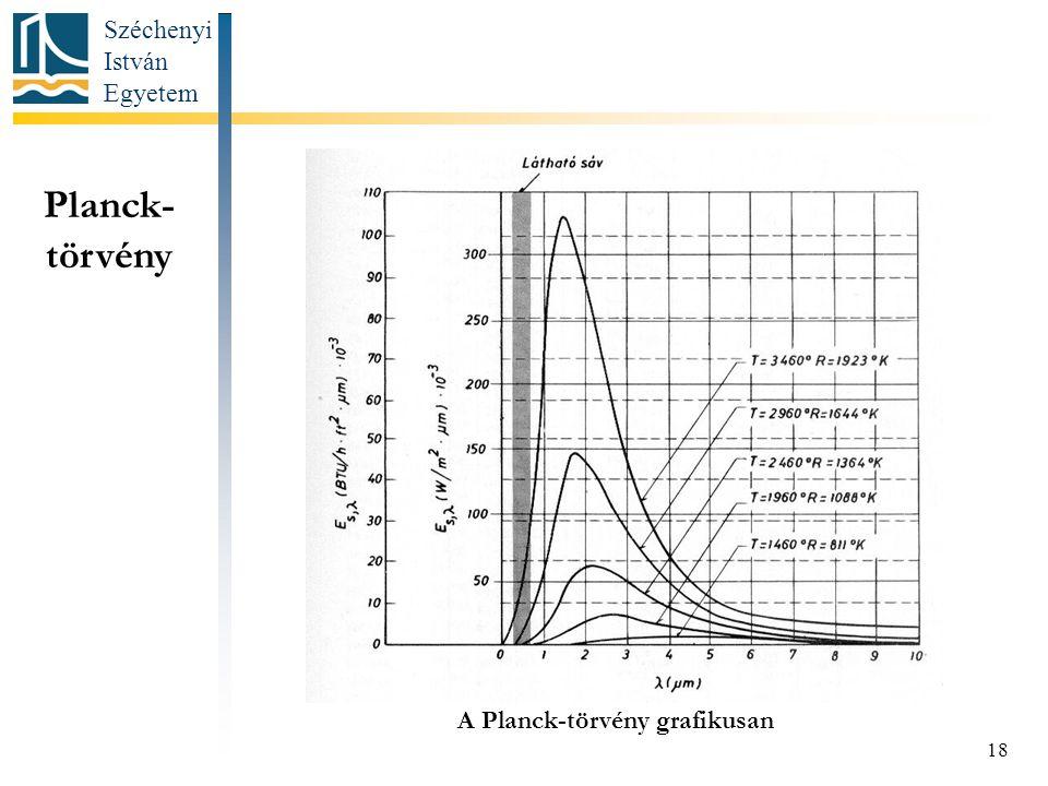 Széchenyi István Egyetem 18 Planck- törvény A Planck-törvény grafikusan