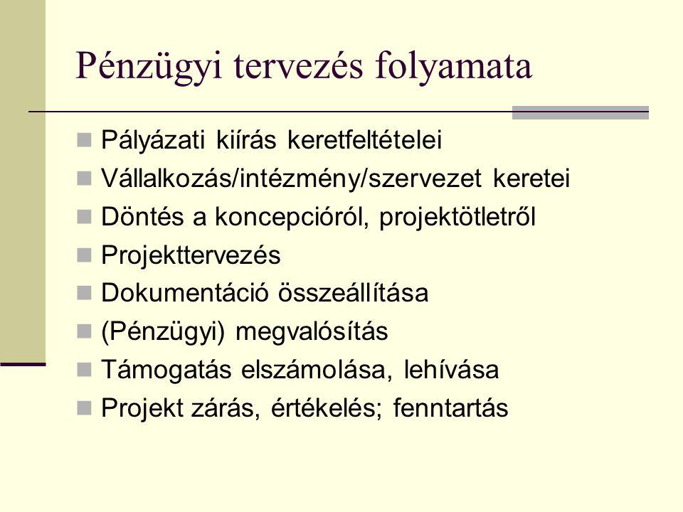A projektek pénzügyi tervezése Pénzügyi tervezés gyakorlata 4. modul Ponácz György Márk SAKK-tréner A kiemelt ábrák forrása: Pénzügyi tervezés prezent